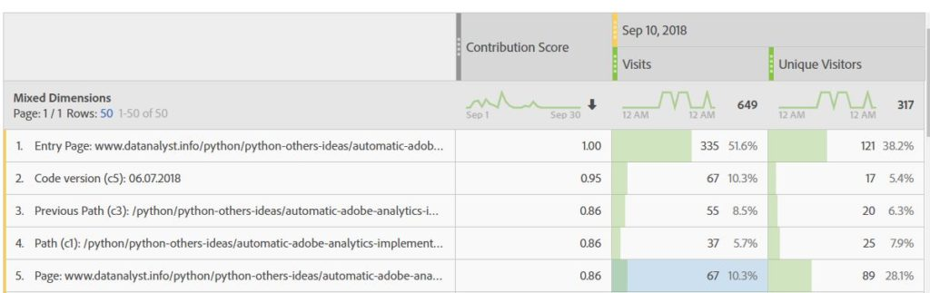Contribution analysis Adobe Analytics