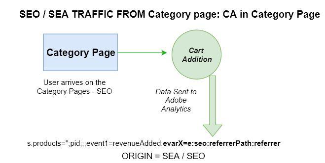 SEA Category Attribution